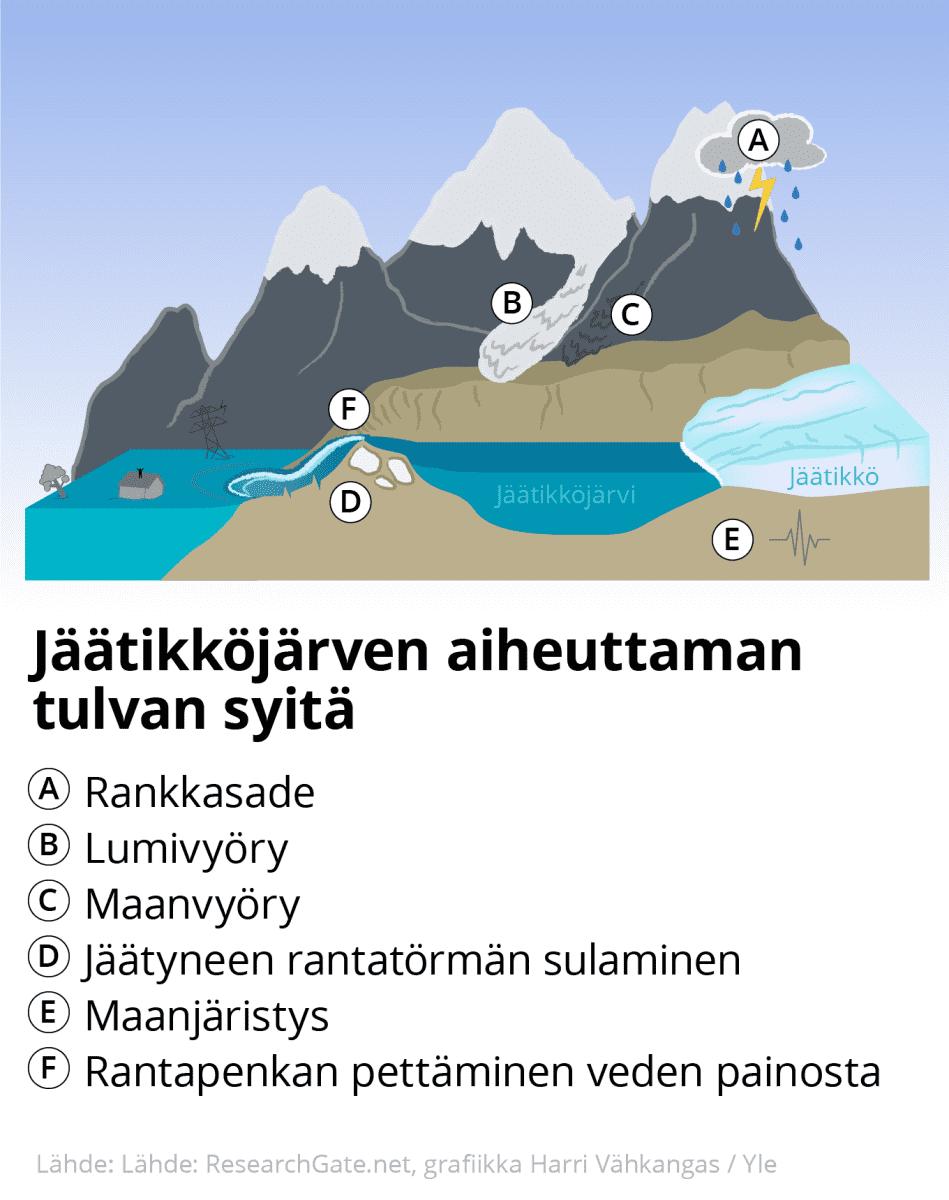 Infografiikka tulvan syistä jäätiköllä.