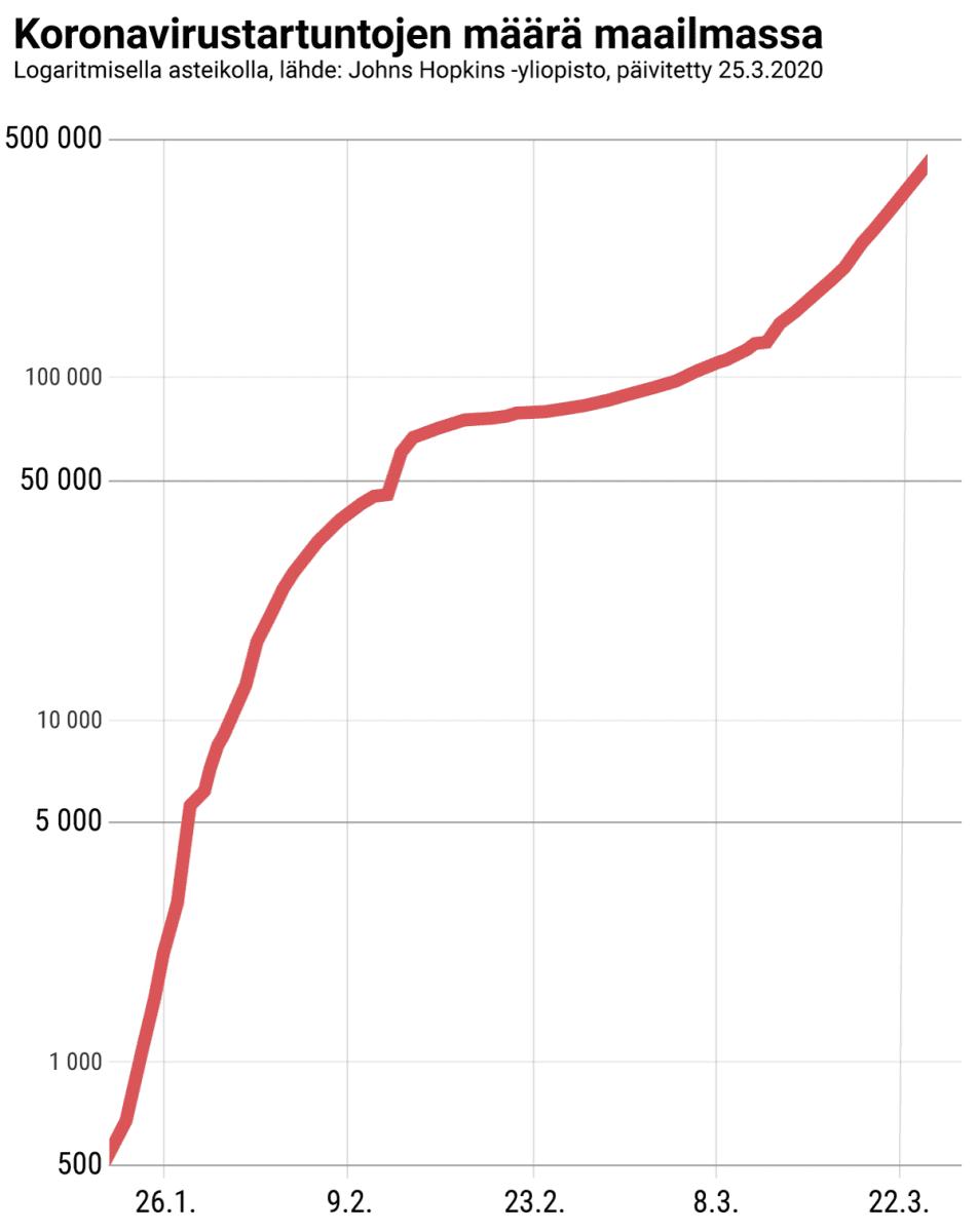 Koronavirustartuntojen määrä koko maailmassa.