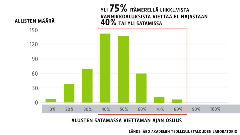 Grafiikka jonka mukaan 75% Itämerellä liikkuvista rannikkoaluksista viettää elinajastaan 40% tai yli satamissa