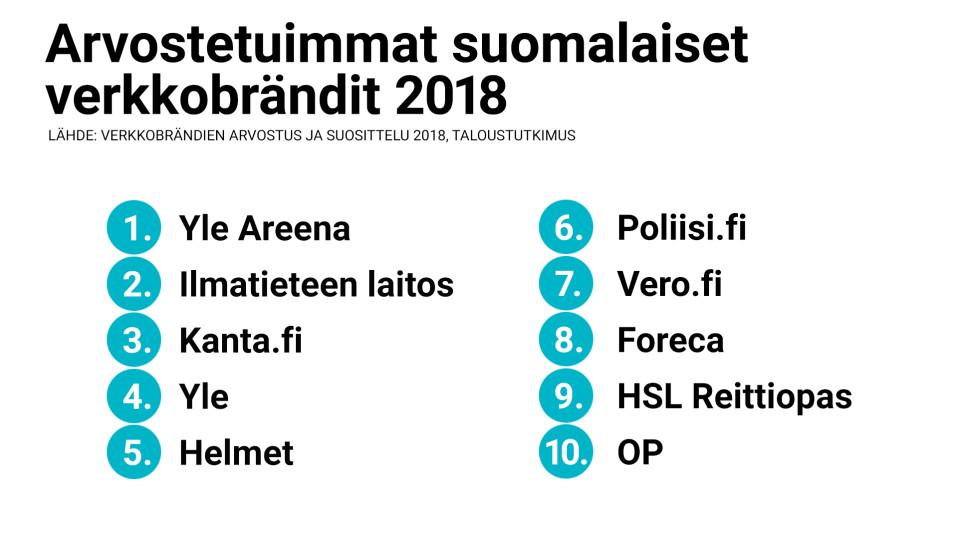 Yle Areena päihitti Googlen ja WhatsAppin – se on arvostetuin verkkobrändi Suomessa