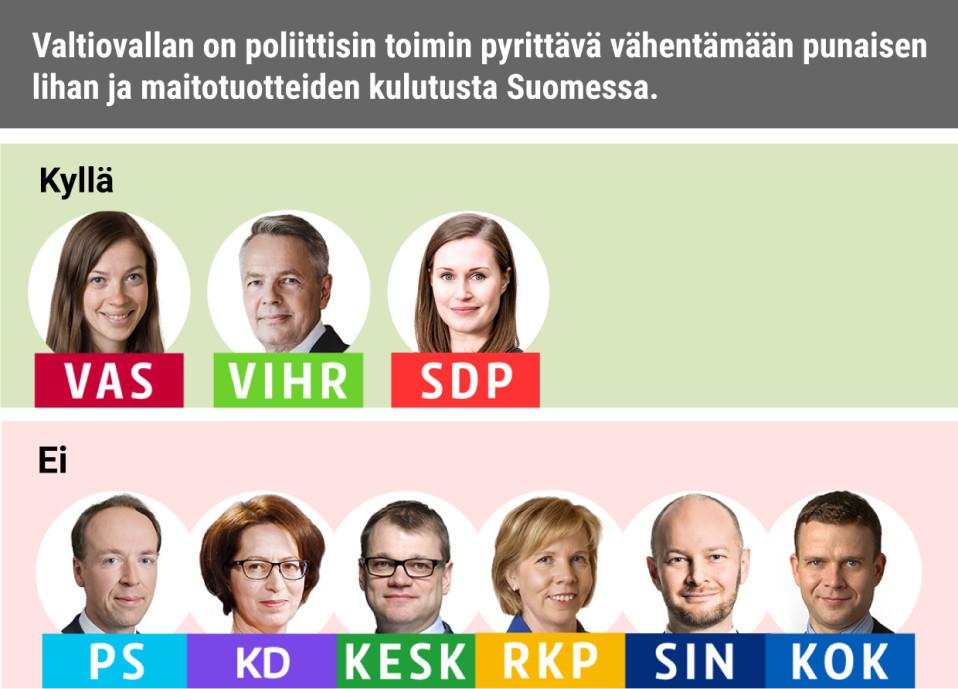 Valtiovallan on poliittisin toimin pyrittävä vähentämään punaisen lihan ja maitotuotteiden kulutusta Suomessa.Kyllä: Vasemmistoliitto, Vihreät, SDPEi: PS, KD, Keskusta, RKP, Siniset, Kokoomus