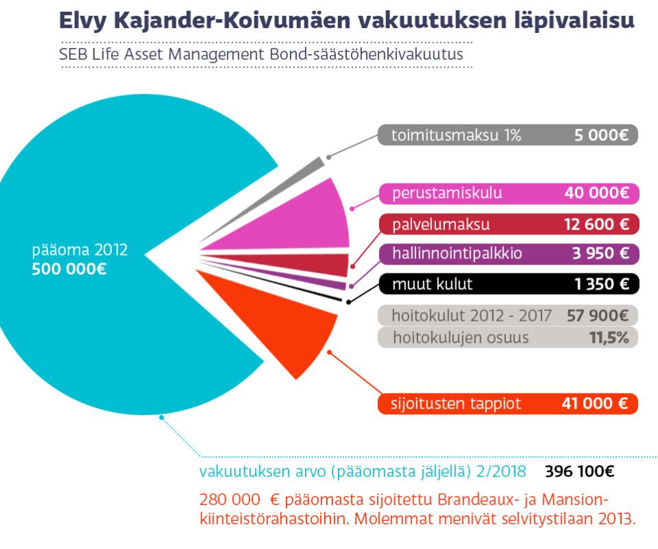 Elvy Kajander-Koivumäen vakuutus, graafi