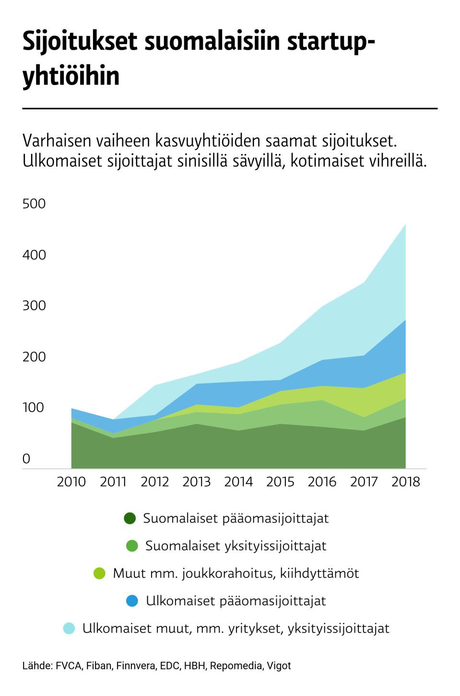 Suomalaisten starup-yhtiöiden saamat pääomasijoitukset