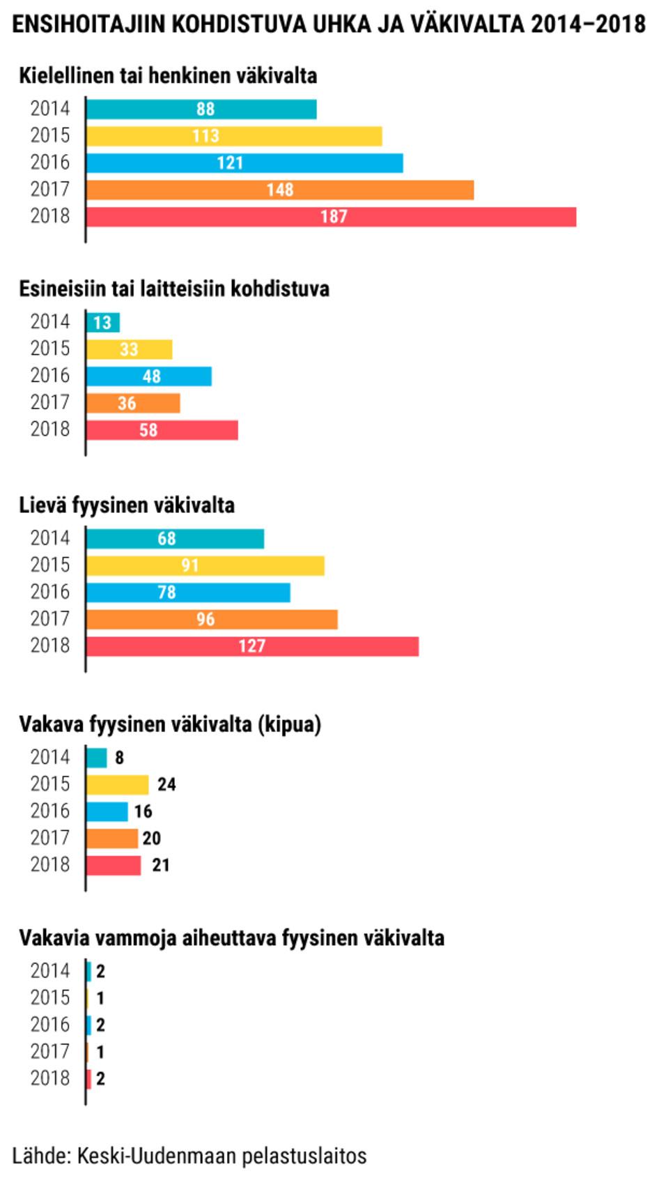Ensihoitajiin kohdistuva uhka ja väkivalta 2014-2018