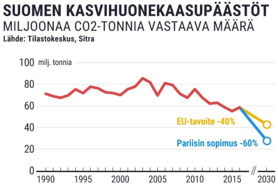 Yllättävä tieto: Suomi voisi puolittaa päästönsä ja säästää silti rahaa – Merituulivoima ja sähköautot halpenevat rajusti, arvioi raportti