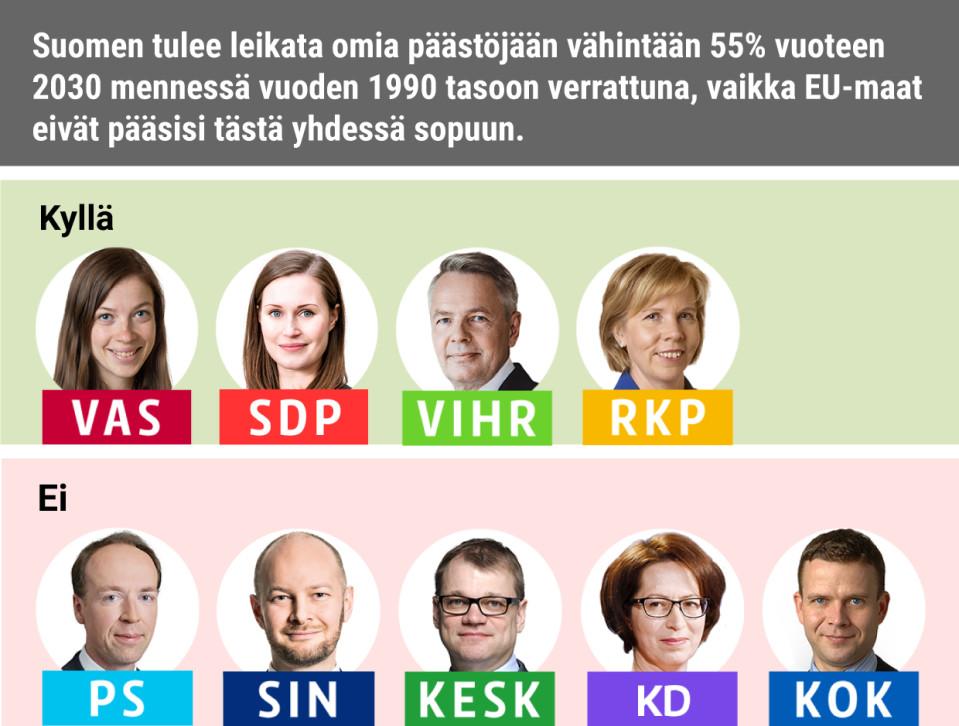 Suomen tulee leikata omia päästöjään vähintään 55% vuoteen 2030 mennessä vuoden 1990 tasoon verrattuna, vaikka EU-maat eivät pääsisi tästä yhdessä sopuun.Kyllä: Vasemmistoliitto, SDP, Vihreät, RKPEi: Keskusta, PS, Siniset, KD, Kokoomus