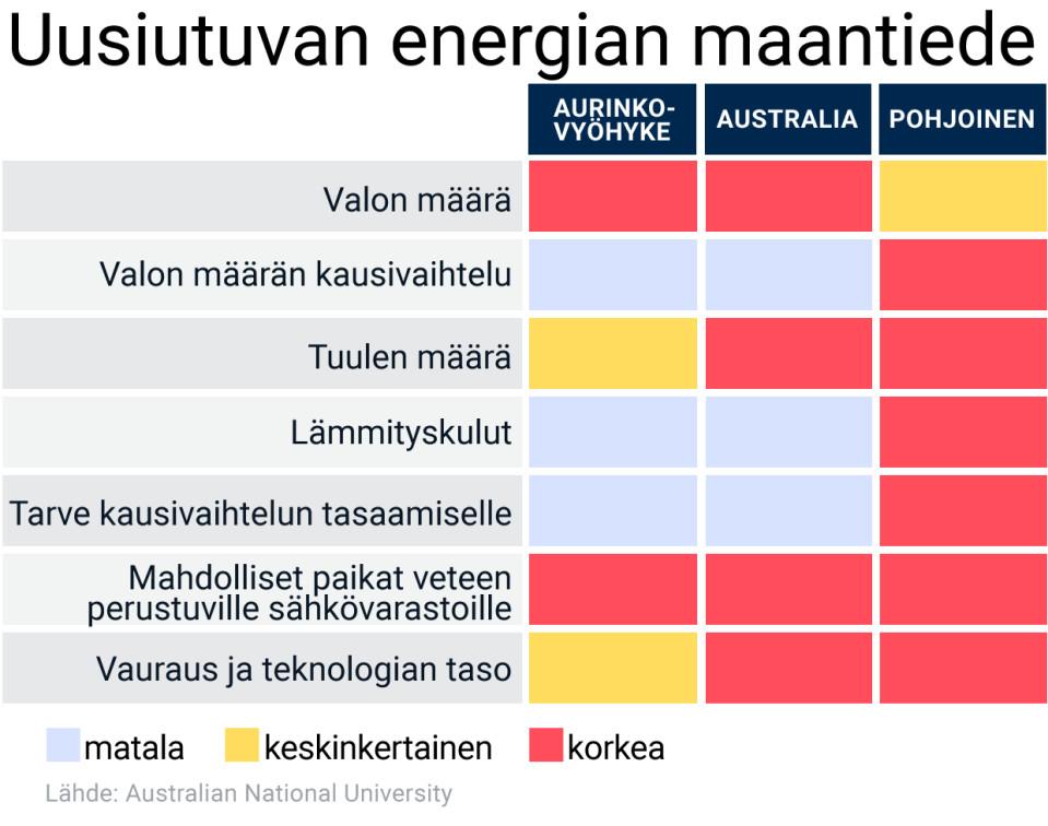 Taulukko uusiutuvan energian määrästä eri vyöhykkeillä