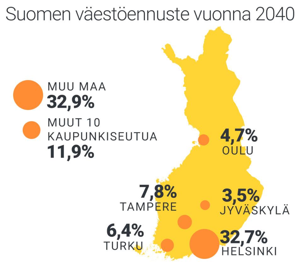Suomen väestöennuste vuonna 2040