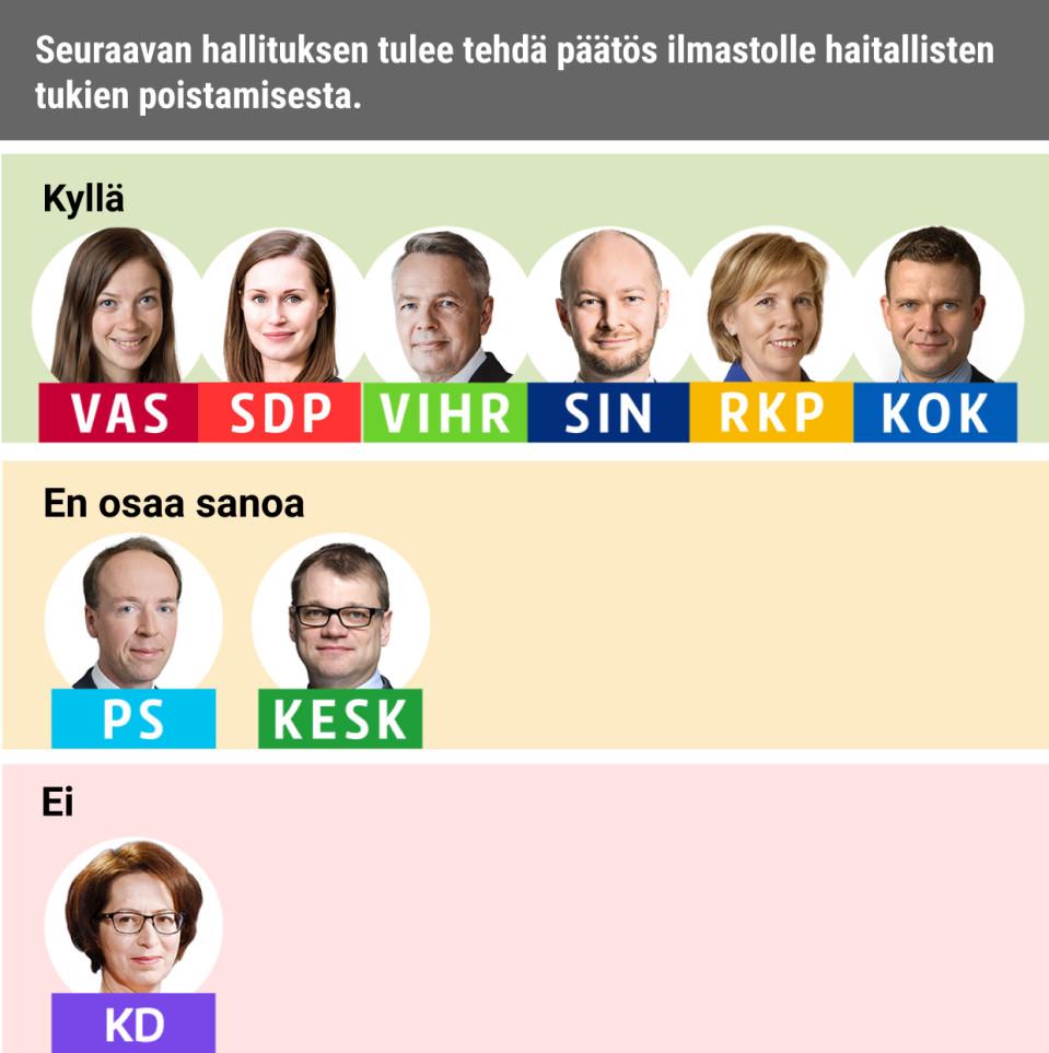 Seuraavan hallituksen tulee tehdä päätös ilmastolle haitallisten tukien poistamisesta.Kyllä: Vasemmistoliitto, SDP, Vihreät, Siniset, RKP, KokoomusEi: KDEOS: PS, Keskusta