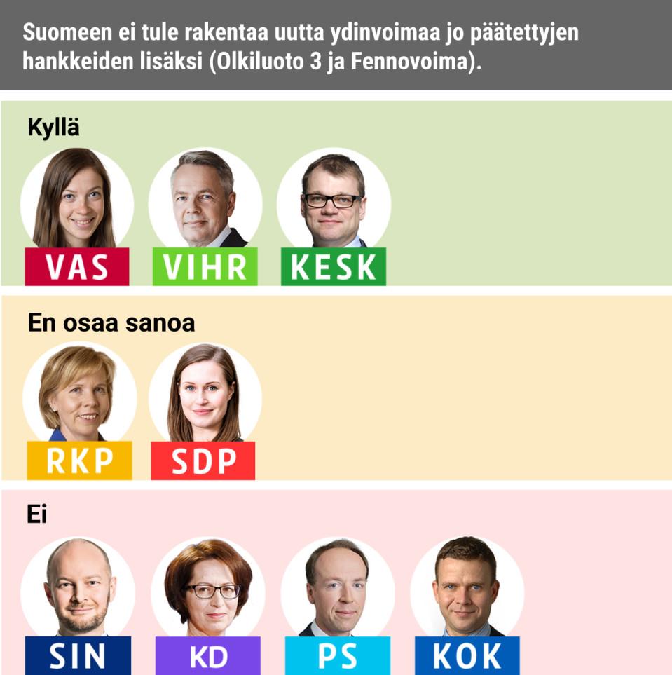 Suomeen ei tule rakentaa uutta ydinvoimaa jo päätettyjen hankkeiden lisäksi (Olkiluoto 3 ja Fennovoima).Kyllä: Vasemmistoliitto, Vihreät, KeskustaEi: Siniset, KD, PS, KokoomusEOS: RKP, SDP