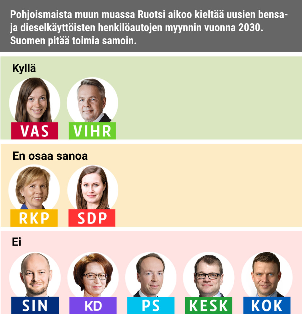 Pohjoismaista muun muassa Ruotsi aikoo kieltää uusien bensa- ja dieselkäyttöisten henkilöautojen myynnin vuonna 2030. Suomen pitää toimia samoin.Kyllä: Vasemmistoliitto, VihreätEi: Siniset, KD, PS, Keskusta, KokoomusEOS: RKP, SDP