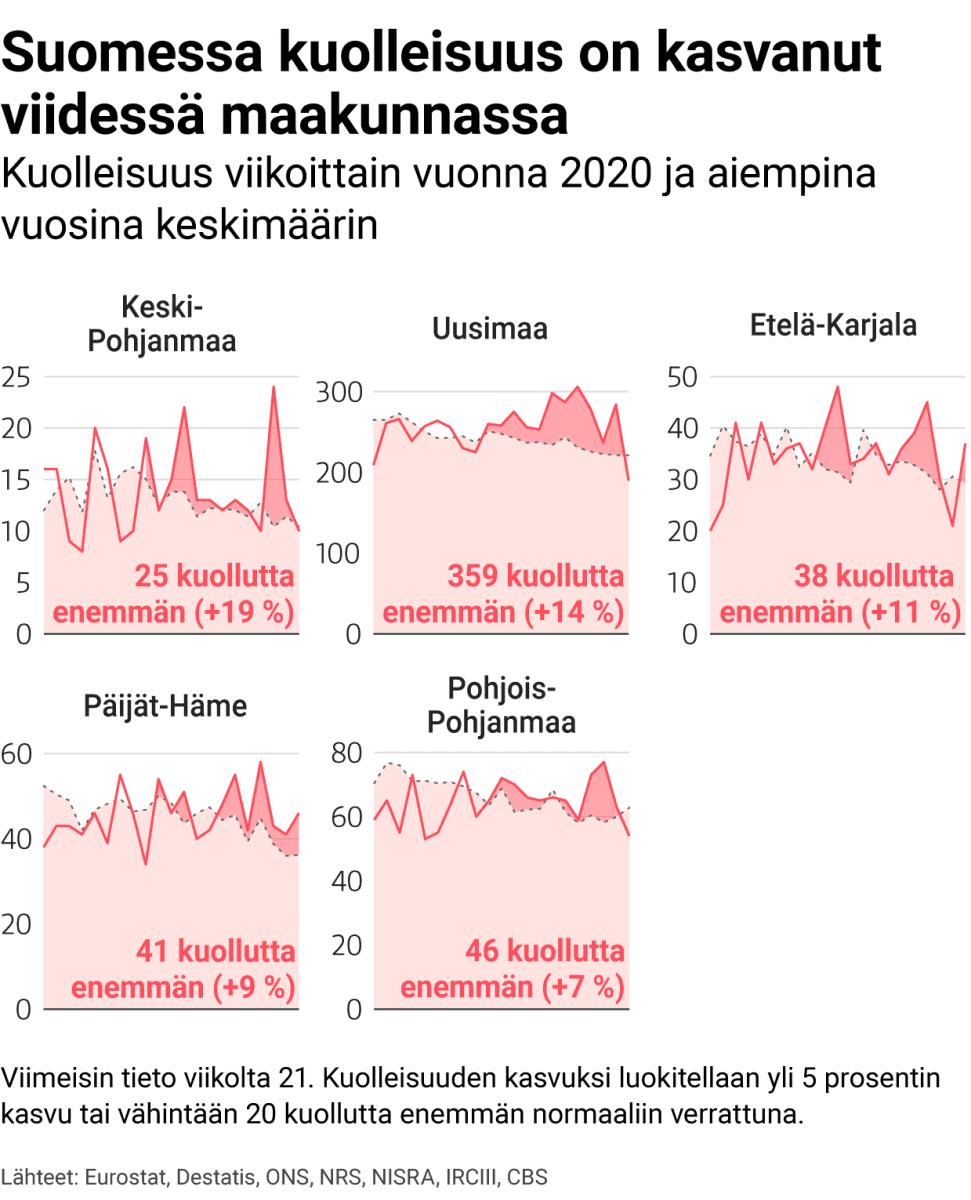 Korona-ajan kuolleisuus Suomessa normaaliin verrattuna.