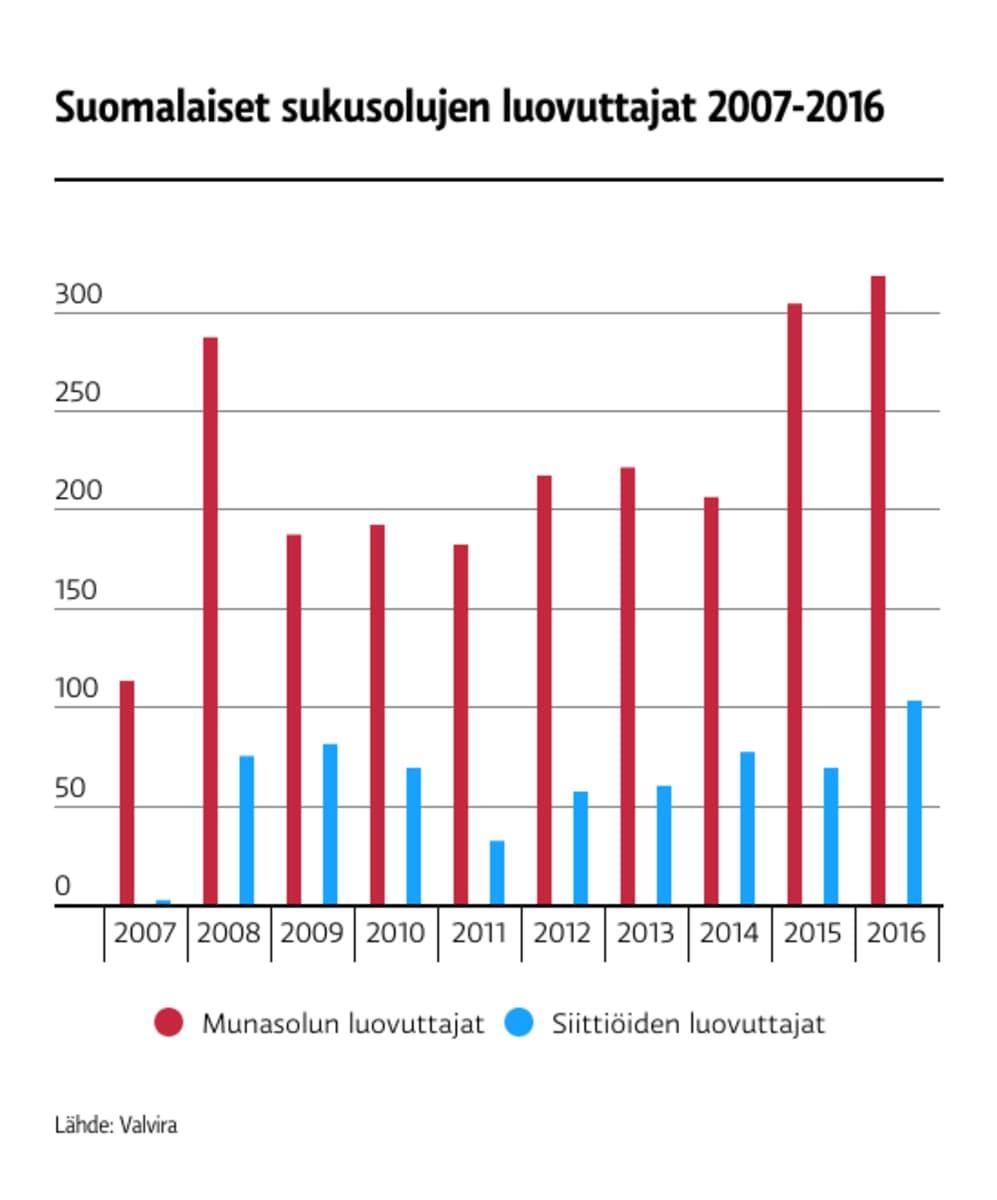 Taulukko suomalaisten sukusolujen luovuttajien määrästä